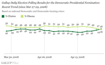 Gallup_Daily_poll_Obama_Clinton